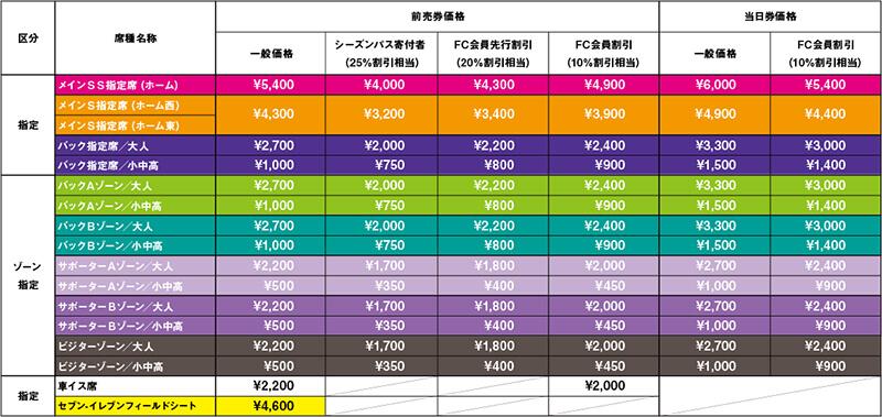 サンフレッチェ広島チケット価格